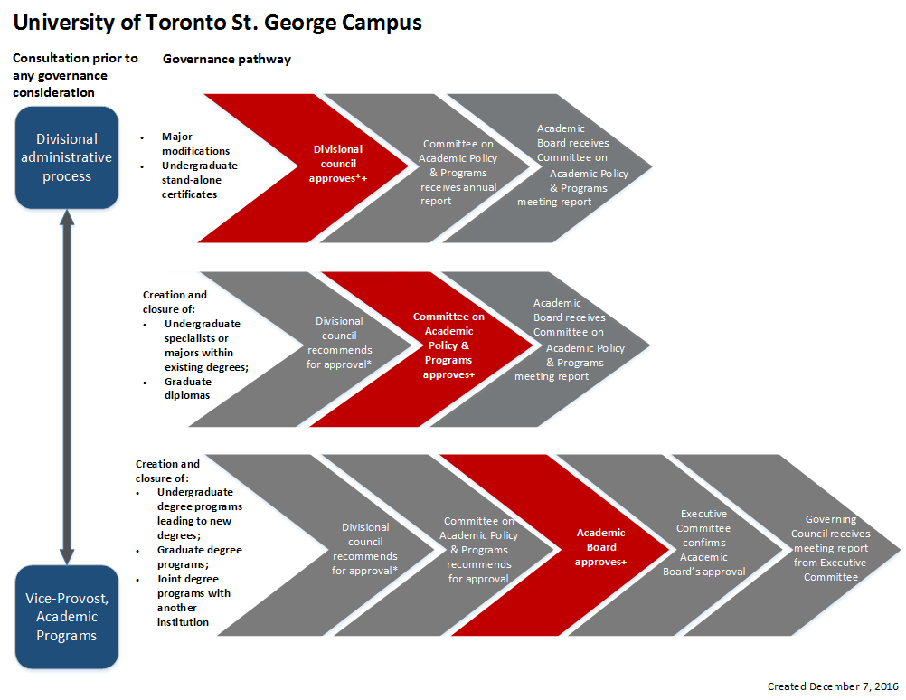 Governance approval pathways: St. George campus